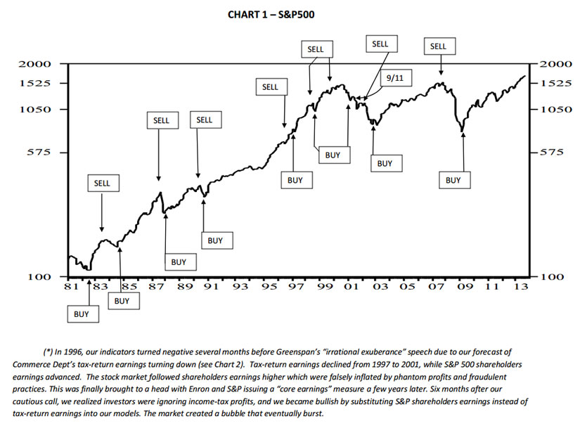 stock market track record of buys and sells garzarelli investment